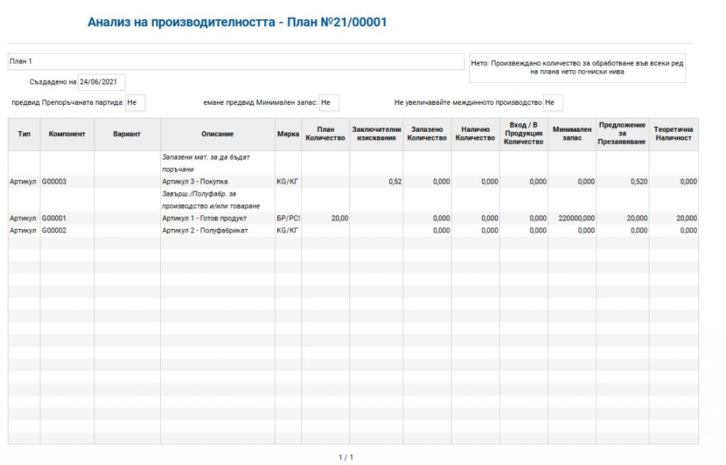 08_Производствен план - Анализ отчет